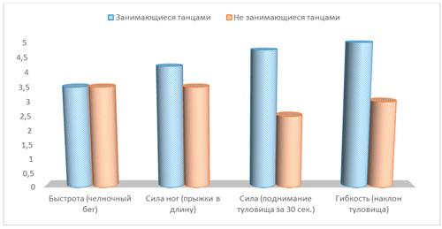 Оценка и сравнение физического состояния